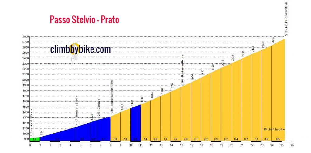 Passo-dello-Stelvio-Prato_profile